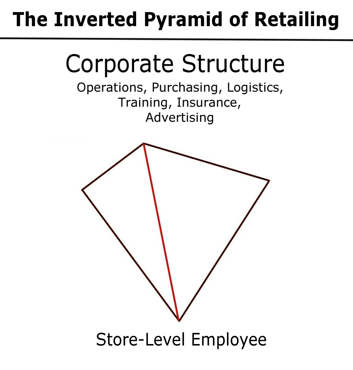 Thoughts At Large The Inverted Pyramid