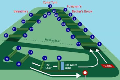 Aintree racecourse, Liverpool, Grand National racecourse,