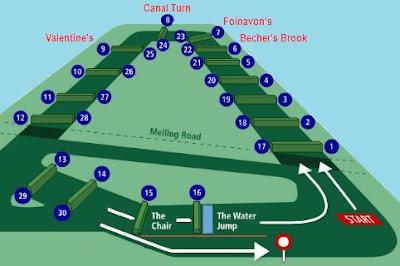 Aintree racecourse, Liverpool, Grand National racecourse,