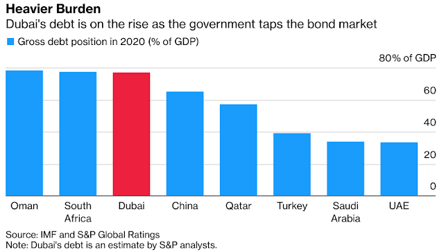 #Dubai May Be as Indebted as South Africa If Dissenters Are Right - Bloomberg