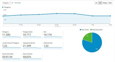 statistik harian di google analytics