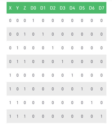 tabel kebenaran decoder
