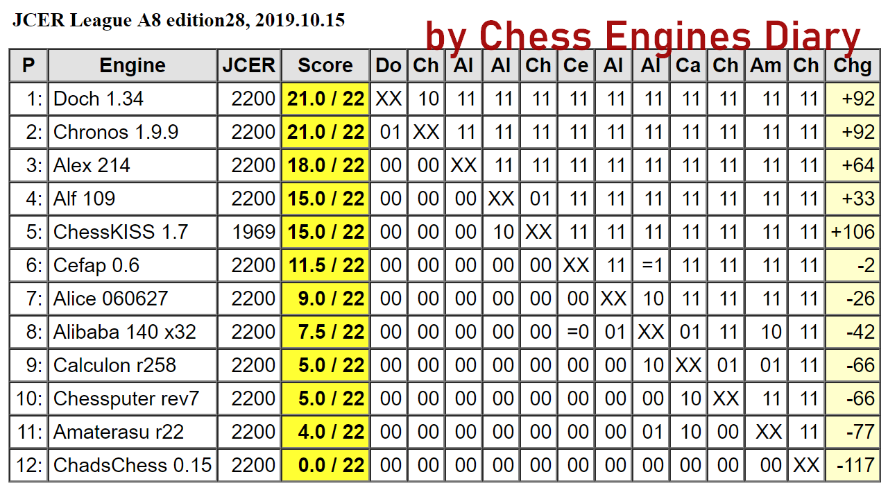 JCER (Jurek Chess Engines Rating) tournaments - Page 19 2019.10.15.LeagueA8.edition28Scid.html
