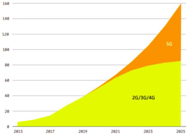 Analisa Pasar dalam Percepatan Penerapan 5G