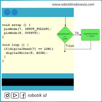 Penggunaan If - Else Pemrograman Arduino IDE | Belajar Arduino dari Dasar