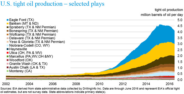U.S Tight Oil Production - Selected Plays / eia.gov