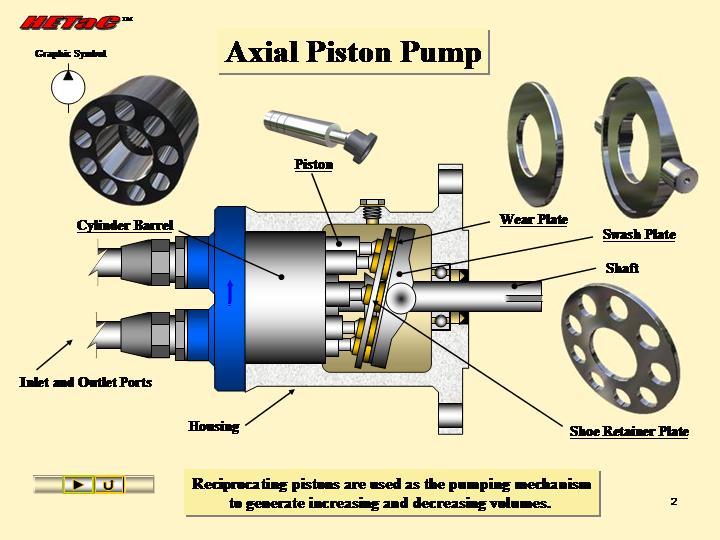 piston pump work  gambar axial piston pump  piture of axial pistonSimple Piston Pump