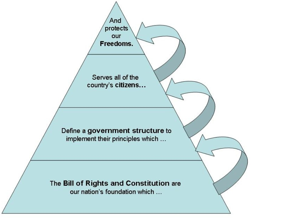 Individual freedom and rights