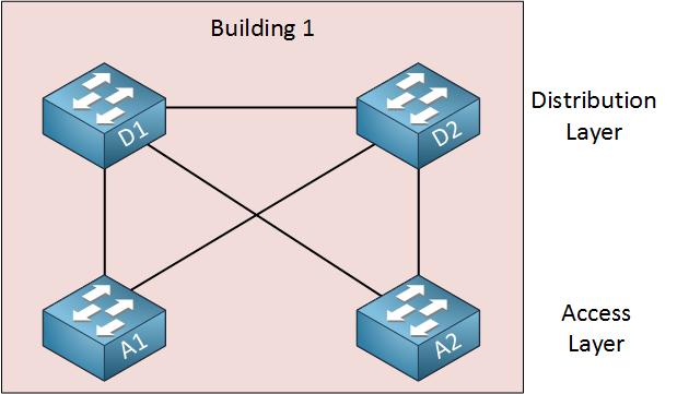 طوبولوجيا بناء تبديل الشبكة الجزئية