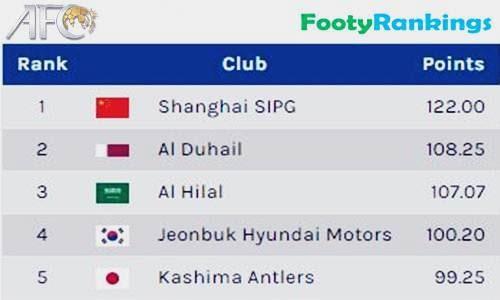Daftar 162 Top Peringkat Klub Asia Terbaru Lengkap Versi non AFC