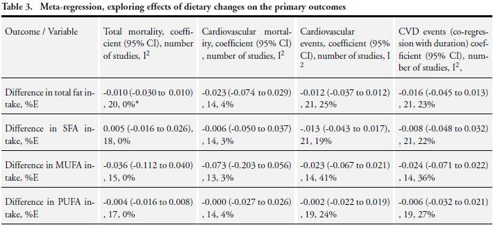Effects of the Mediterranean Diet on Cardiovascular Outcomes—A Systematic Review and Meta-Analysis