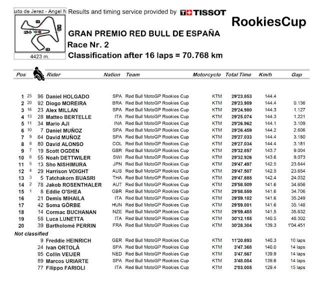 Mario Suryo Aji Finis di Posisi 5 Pada Race 2 Red Bull Rookie Cup Jerez  2021