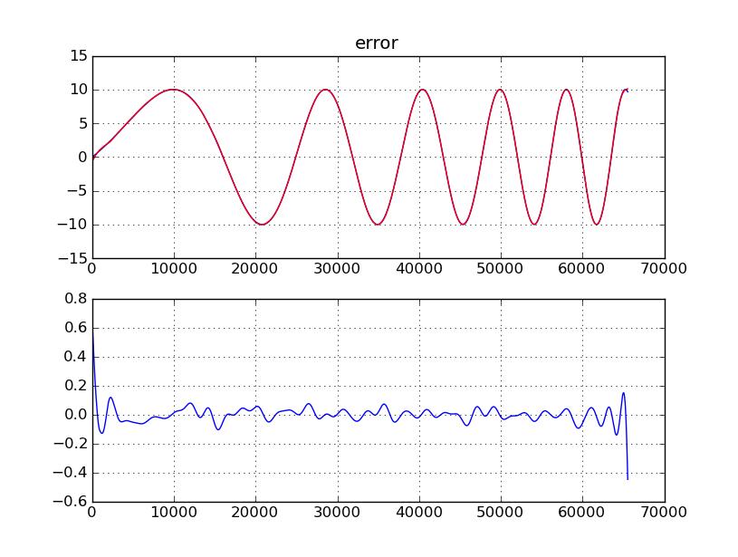 Три месяца жизни эмбеддеров: wavelet shrinkage & python (pywt)