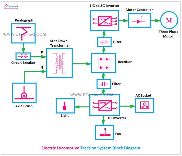 Electric Locomotive Traction System Block Diagram, locomotive block diagram, railway traction system
