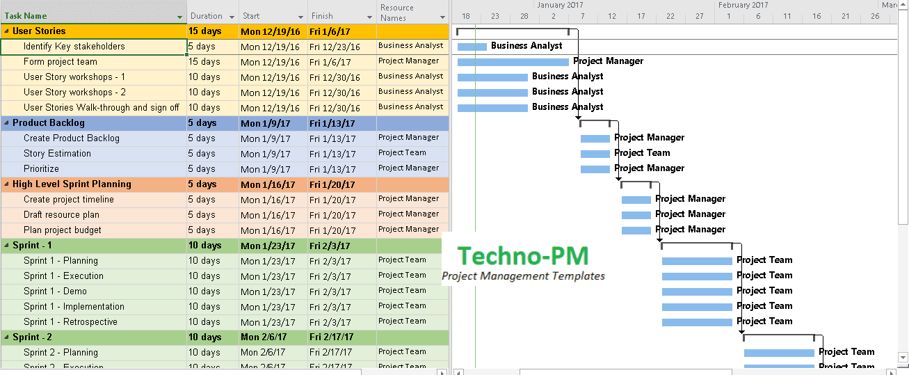 Agile Project Planning Project Plan Templates Free Project - What is a project plan template