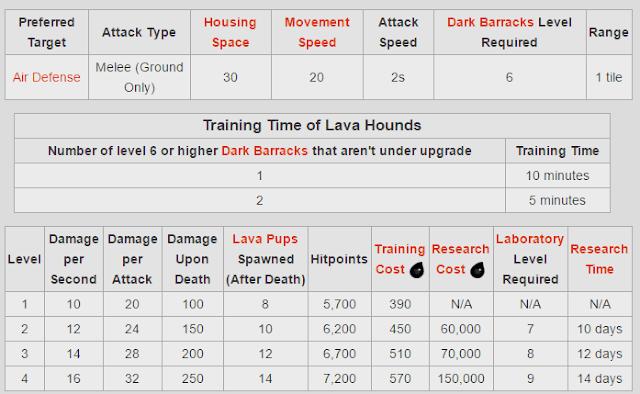 Info Biaya dan Lama Upgrade Lava Hound