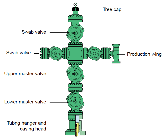 Wellhead Christmas Tree Diagram: Oil And Gas Industries: June 2013