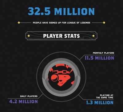 jugadores de lol en 2011