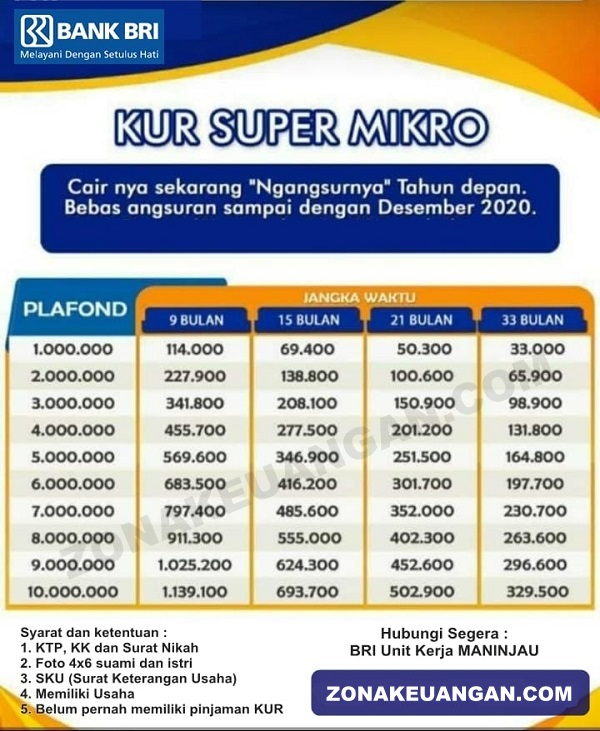 Tabel Angsuran KUR Super Mikro