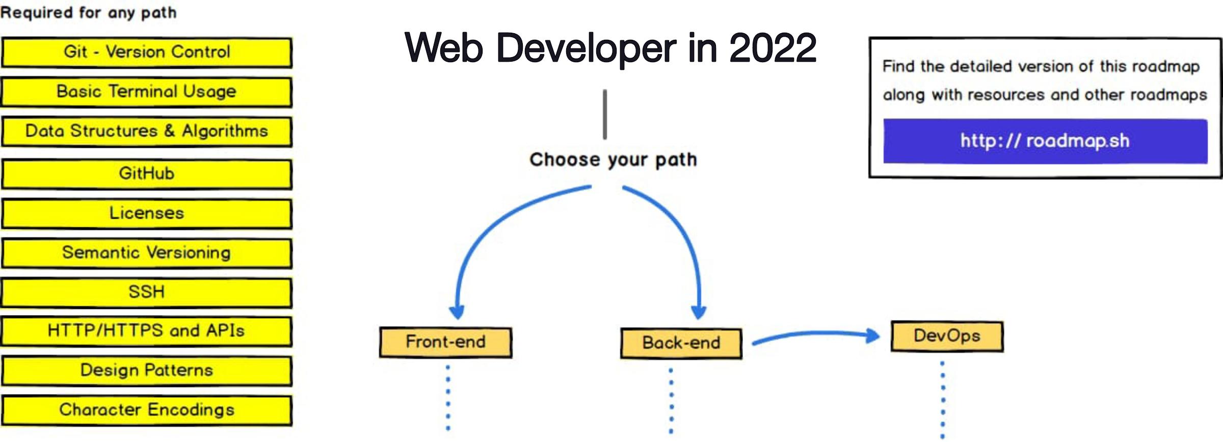 2022 Front End Developer Roadmap, Back End Developer Roadmap and DevOps Roadmaps
