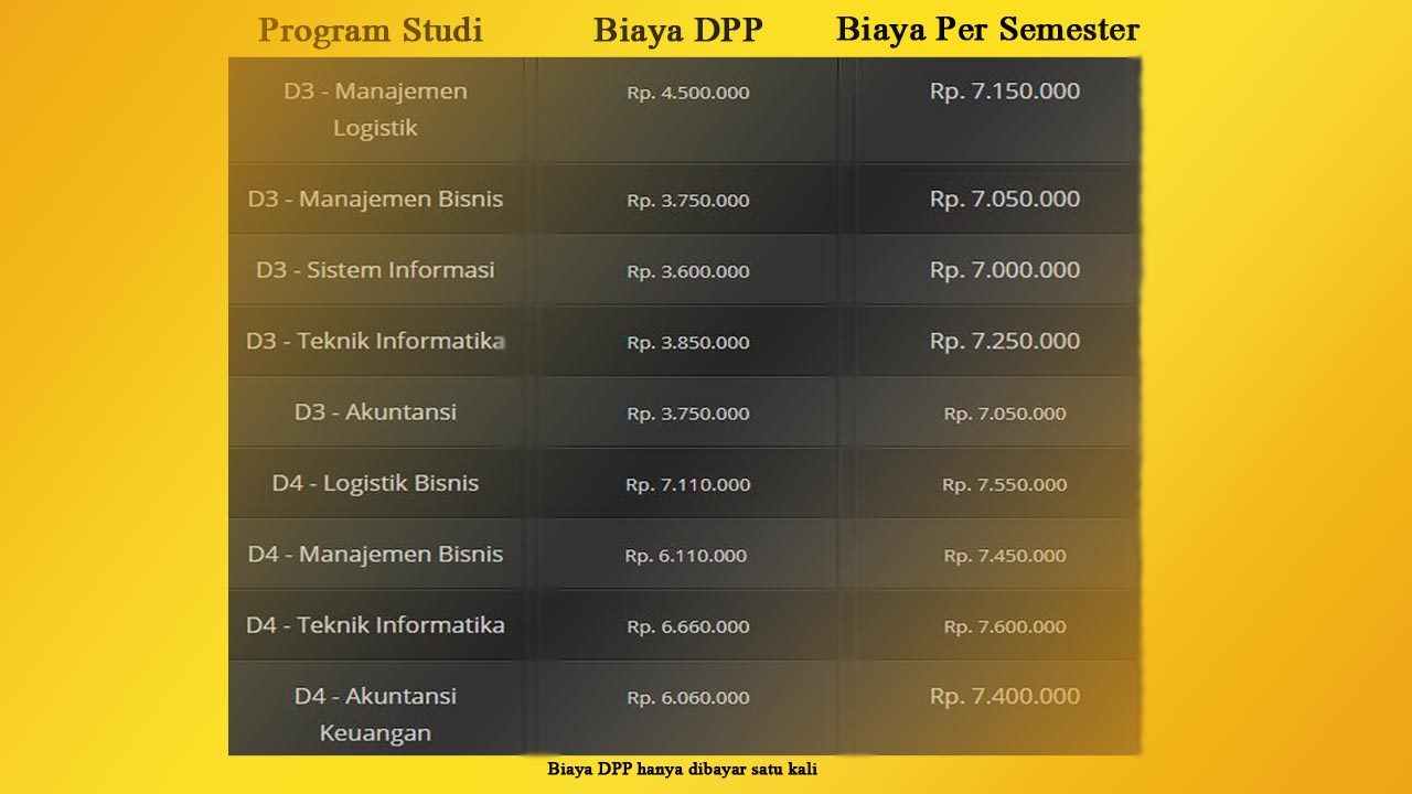 Biaya pendidikan poltekpos