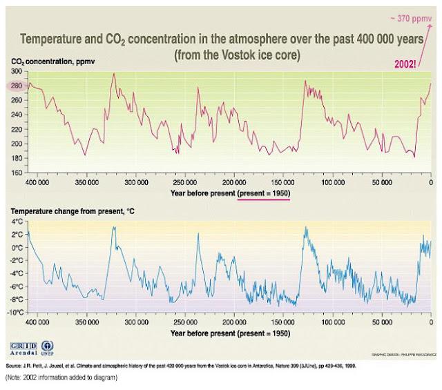 Andamento della CO2 e delle Temperature degli Ultimi 400.000 Anni