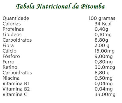 Tabela Nutricional da Pitomba (Talísia esculenta)