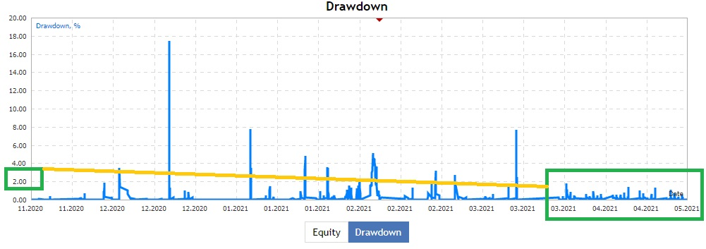drawdown akun pak Zulfikar