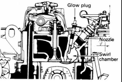 Jenis-jenis ruang bakar pada mesin diesel