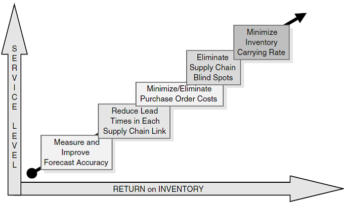 Supply Chain Management: FORECAST, PLANNING AND MANAGEMENT