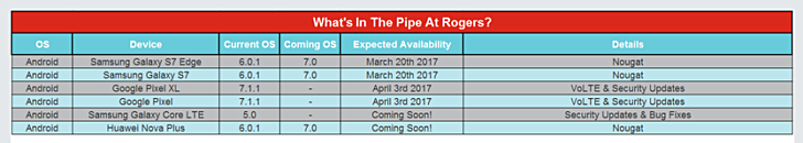 Rogers to commence roll-out of Nougat to the Galaxy S7 flagships from 20th March Rogers to commence roll out of Nougat to the Galaxy S7 flagships from 20th March
