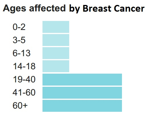 Ages of breast cancer affected patients