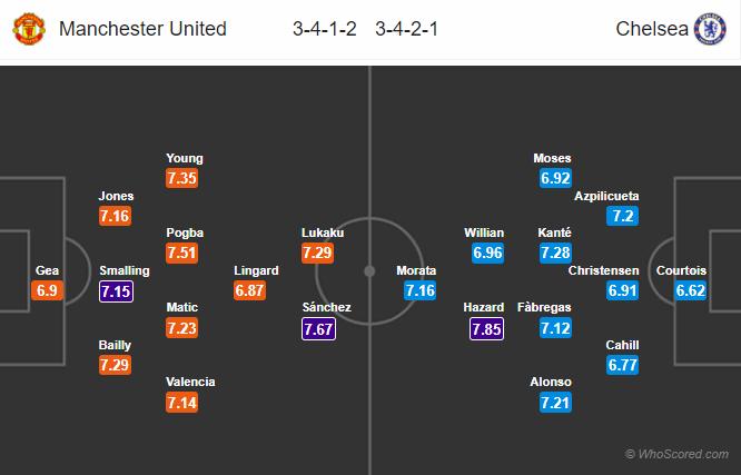 Lineups, News, Stats – Manchester United vs Chelsea