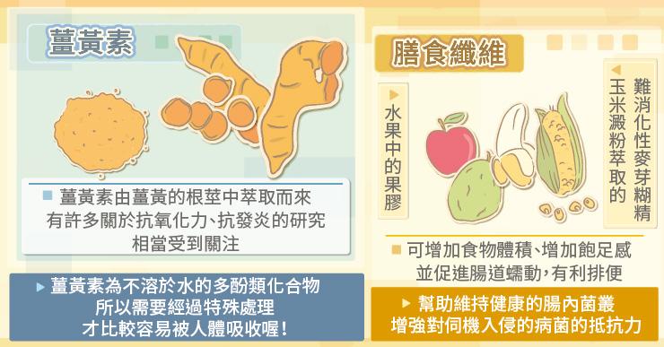 天然植物化學物質-薑黃素