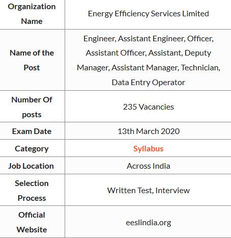 EESL Syllabus 2020 Details