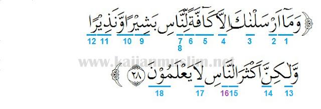 Hukum Tajwid Surat As Saba Ayat 28 Pembahasan Lengkap