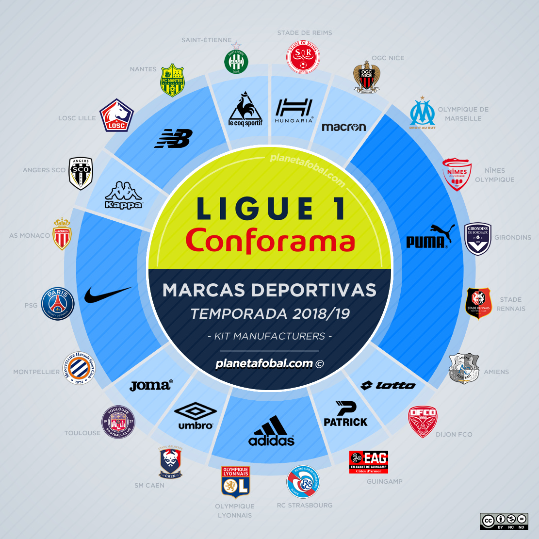 As fabricantes esportivas no Campeonato Francês 2018 19 - Show de ... 1cb51c879faee
