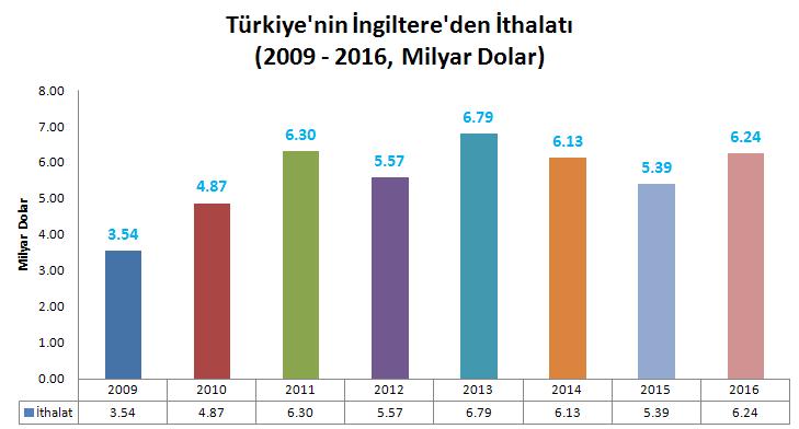 ingiltere ithalat 2009-2010-2011-2012-2013-2014-2015-2016, milyar dolar