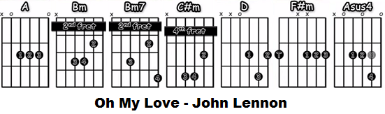 Oh My Love Acordes de guitarra acústica John Lennon