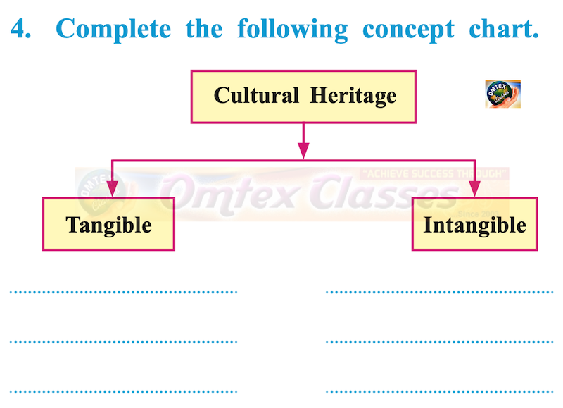 Cultural Heritage Tangible Intangible Complete the Following Concept Chart
