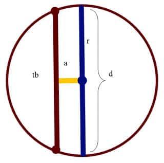 Gambar 2: diameter, tali busur, apotema
