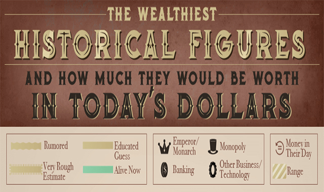 The Wealthiest Historical Figures in Today's Dollars