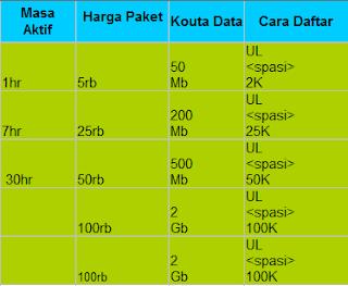 yaitu anak dari produk dari provider Indosat yang telah usang menjadi andalan masyarakat  Daftar Harga Paket Internet IM3 Terupdate 2015