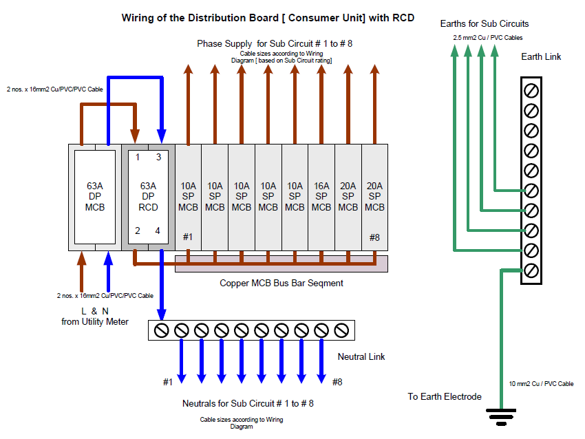 Wiring Diagram Of Distribution Board