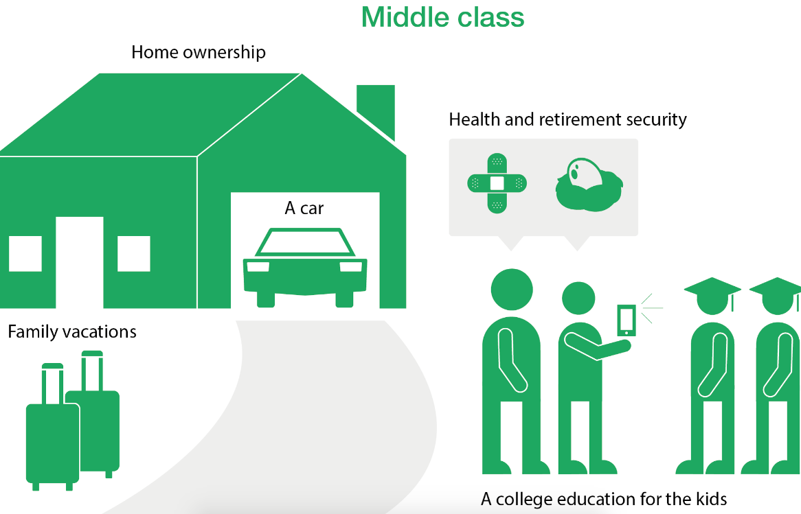 Tax Reform Benefits for Middle Class