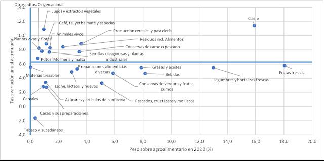 Gráfico en el que se compara para cada capítulo del arancel su peso relativo en 2020 con su tasa de crecimiento acumulativa anual