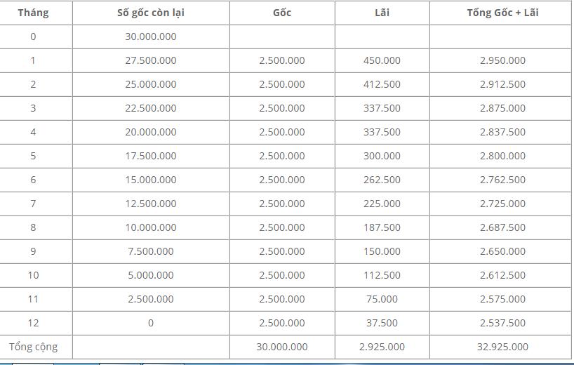 Vay tín chấp Shinhan Finance – Vay gấp 12 lần thu nhập, lãi suất từ 18%/năm