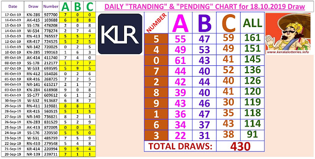 Kerala Lottery Winning Number Daily Tranding and Pending  Charts of 430 days on 18.10.2019