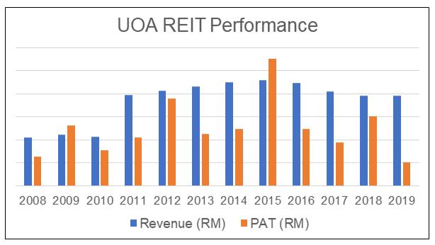 UOA REIT Performance