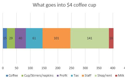 What goes into $4 coffee cup - detailed cost breakdown